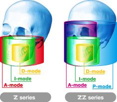 様々な症例に対応する撮影範囲のモードを搭載